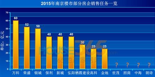 【茶坊韶楼市】2015年南京有6家房企目标过40亿,真可谓有智者事竟成图片
